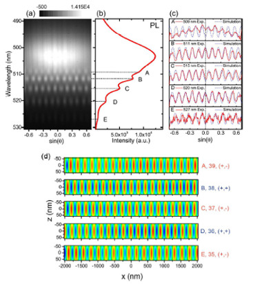 Resolving Parity and Order of Fabry-Pérot Modes in Semiconductor Nanostructure Waveguides and Lasers: Young's Interference Experiment Revisited